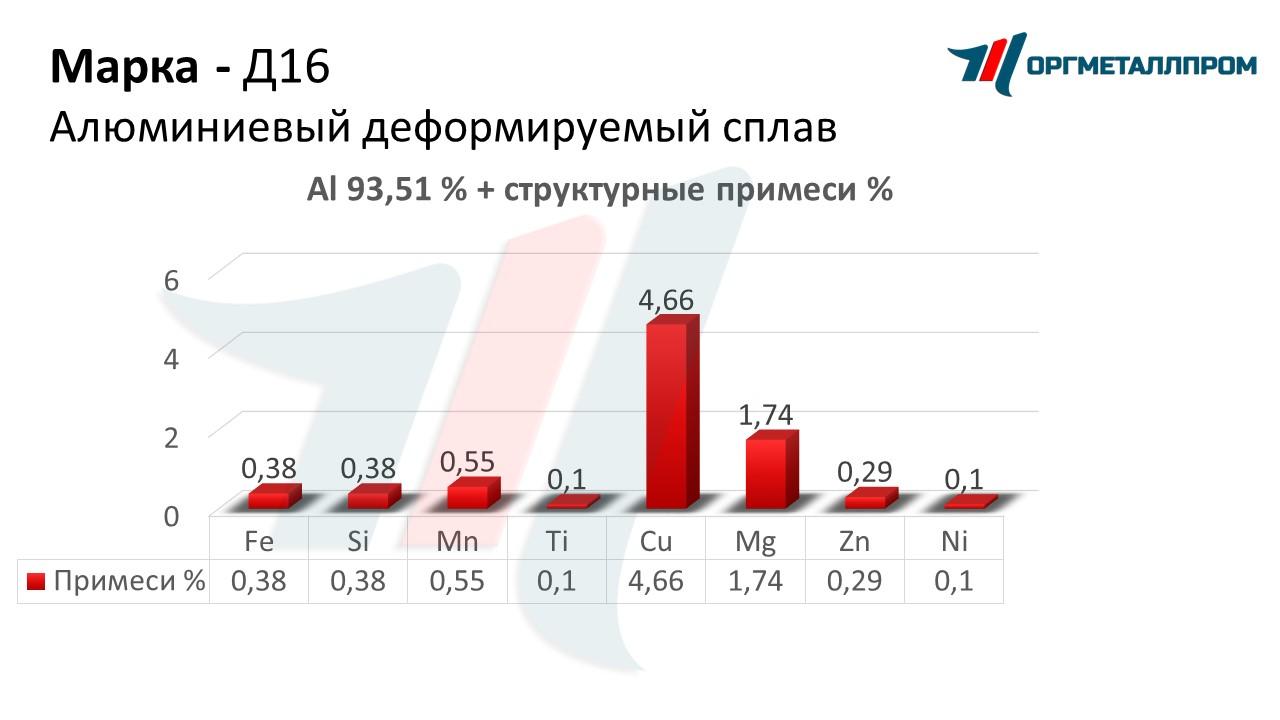 Цена на алюминий в Дзержинский самовывоз и приём металла в нижнем новгороде